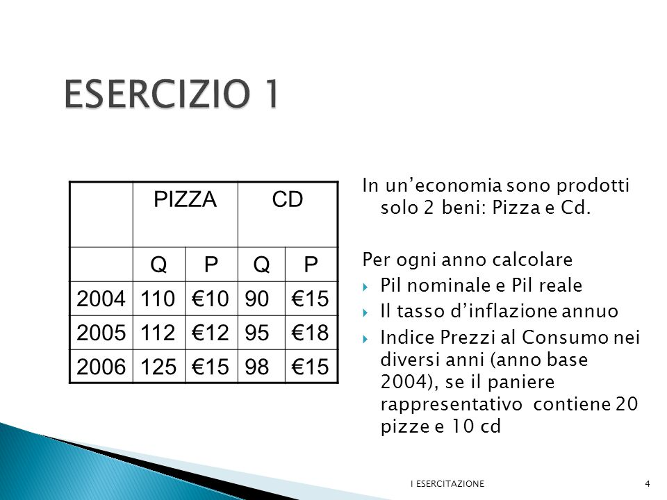  Pil nominale ( PxQ stesso anno ) 2004: P(p) 04 Q(p) 04 +P(cd) 04 Q(cd) 04 = 10 x 110 + 15 x 90 = €2450 2005: P(p) 05 Q(p) 05 +P(cd) 05 Q(cd) 05 = 12 x 112 + 18 x 95 = €3054 2006: P(p) 06 Q(p) 06 +P(cd) 06 Q(cd) 06 = 15x 125 + 15 x 98 = €3345  Pil reale ( P anno base x Q anno corrente ) 2004: P(p) 04 Q(p) 04 +P(cd) 04 Q(cd) 04 = PIL nominale 2004 = €2450 2005: P(p) 04 Q(p) 05 +P(cd) 04 Q(cd) 05 = 10 x 112 + 15 x 95 = €2545 2006: P(p) 04 Q(p) 06 +P(cd) 04 Q(cd) 06 = 10 x 125 + 15 x 98 = €2720 I ESERCITAZIONE5