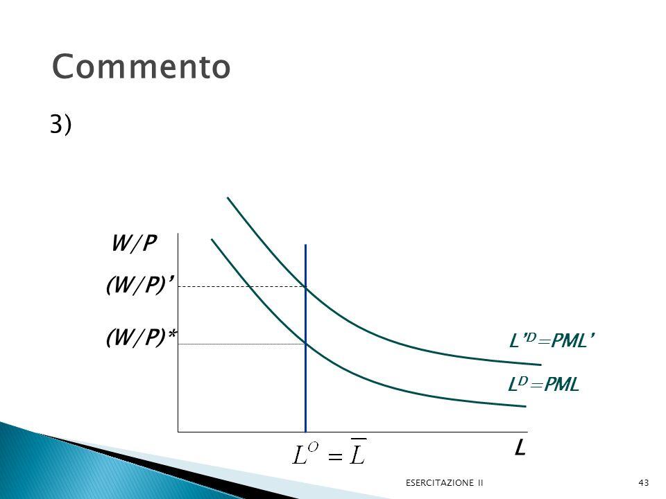 3) ESERCITAZIONE II43 Commento L W/P L D =PML (W/P)* L' D =PML' (W/P)'
