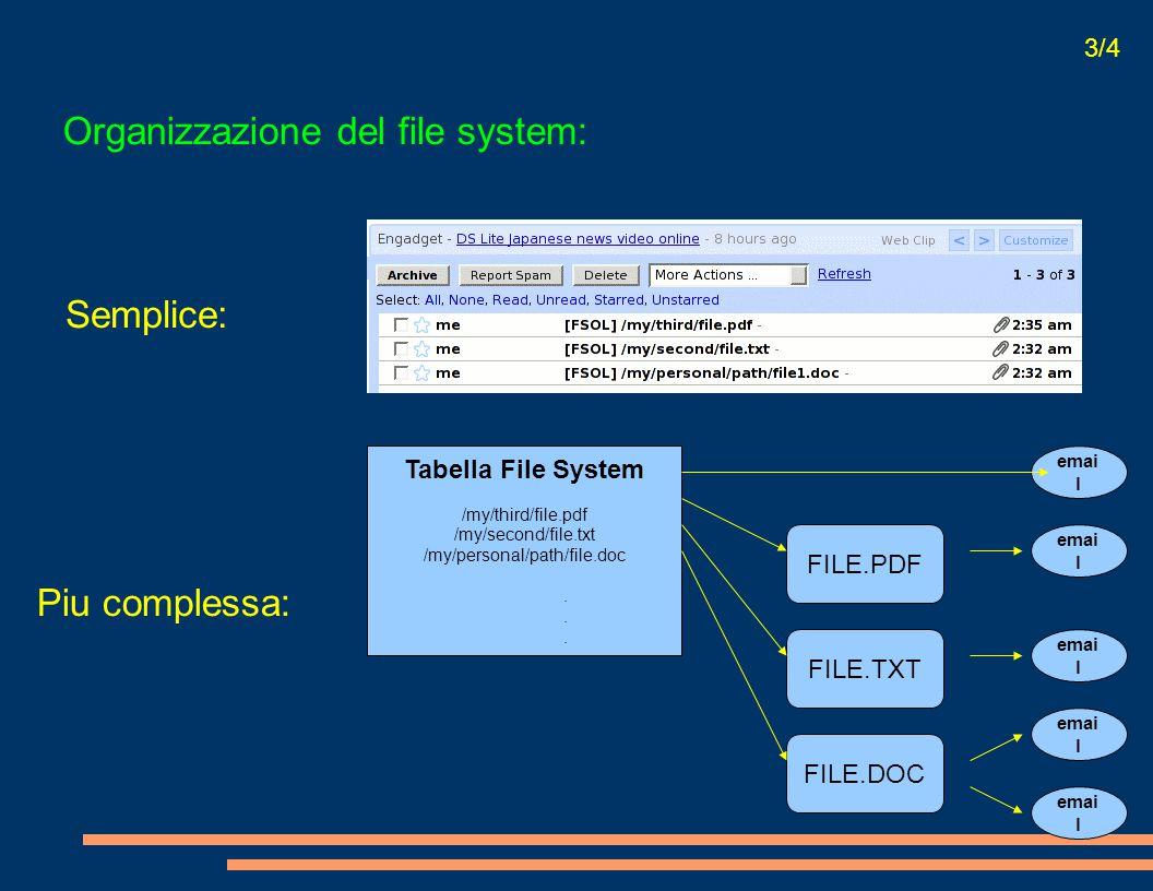 Organizzazione del file system: 3/4 Semplice: Piu complessa: Tabella File System /my/third/file.pdf /my/second/file.txt /my/personal/path/file.doc. FI