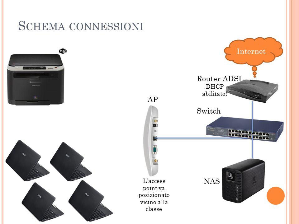 S CHEMA CONNESSIONI Internet Router ADSL Switch NAS AP L'access point va posizionato vicino alla classe DHCP abilitato!