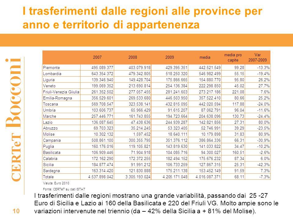 CERTeT I trasferimenti dalle regioni alle province per anno e territorio di appartenenza 10 I trasferimenti dalle regioni mostrano una grande variabilità, passando dai 25 -27 Euro di Sicilia e Lazio ai 160 della Basilicata e 220 del Friuli VG.