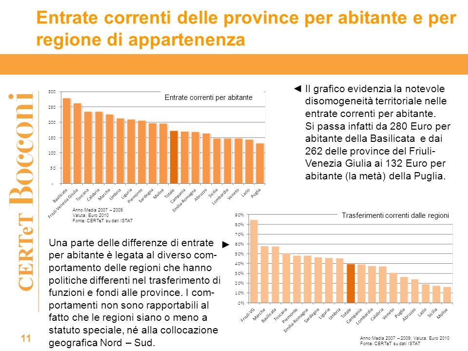 CERTeT Entrate correnti delle province per abitante e per regione di appartenenza 11 Il grafico evidenzia la notevole disomogeneità territoriale nelle entrate correnti per abitante.