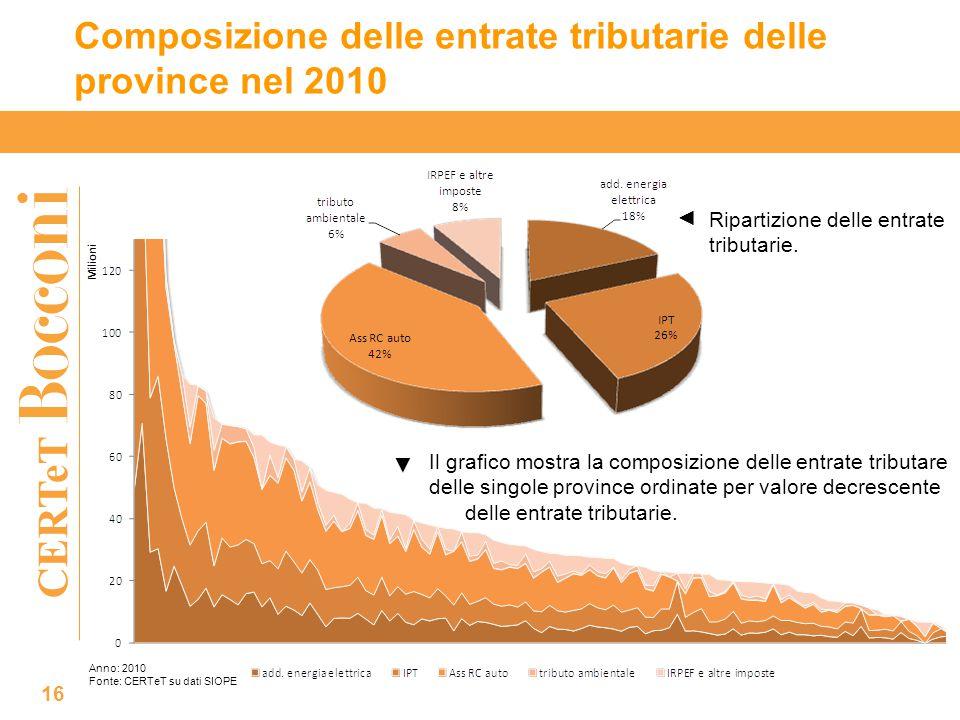 CERTeT Composizione delle entrate tributarie delle province nel 2010 16 Ripartizione delle entrate tributarie.