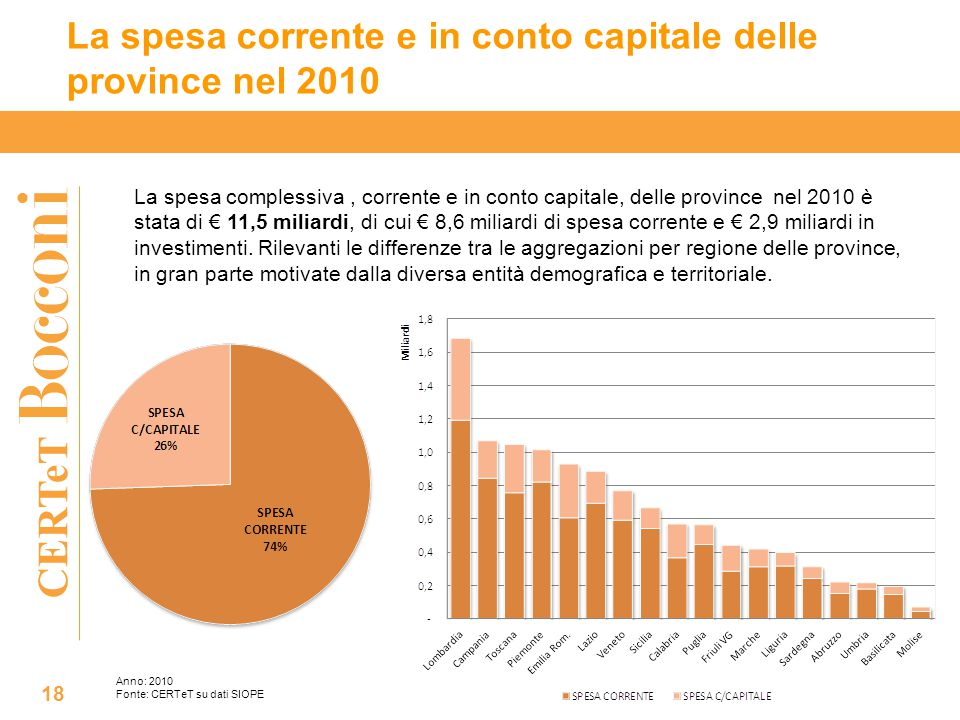CERTeT La spesa corrente e in conto capitale delle province nel 2010 18 La spesa complessiva, corrente e in conto capitale, delle province nel 2010 è stata di € 11,5 miliardi, di cui € 8,6 miliardi di spesa corrente e € 2,9 miliardi in investimenti.