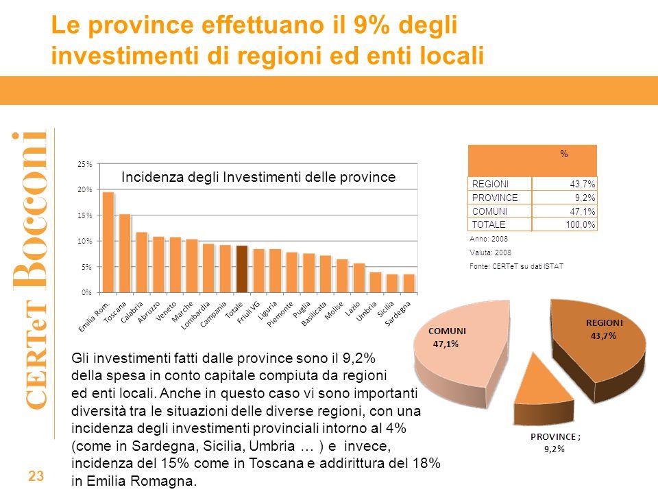 CERTeT Le province effettuano il 9% degli investimenti di regioni ed enti locali Gli investimenti fatti dalle province sono il 9,2% della spesa in conto capitale compiuta da regioni ed enti locali.