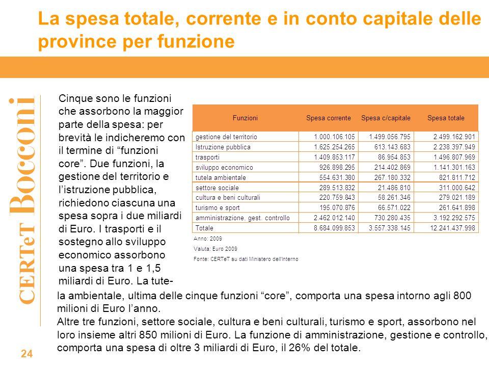 CERTeT La spesa totale, corrente e in conto capitale delle province per funzione 24 Cinque sono le funzioni che assorbono la maggior parte della spesa: per brevità le indicheremo con il termine di funzioni core .