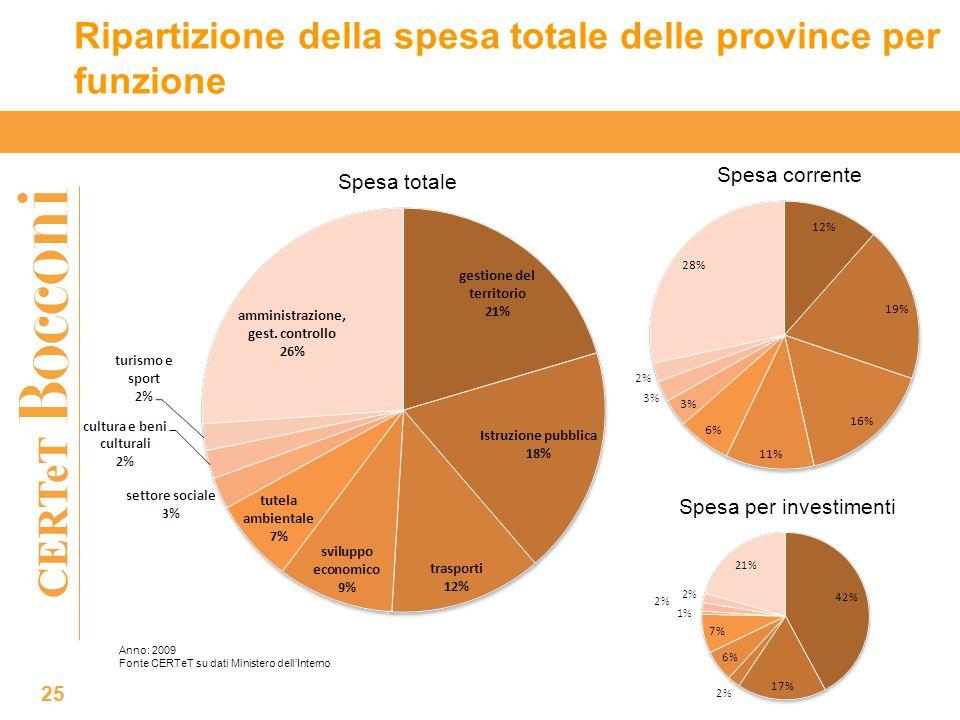 CERTeT Ripartizione della spesa totale delle province per funzione 25 Spesa corrente Spesa per investimenti Spesa totale Anno: 2009 Fonte CERTeT su dati Ministero dell'Interno