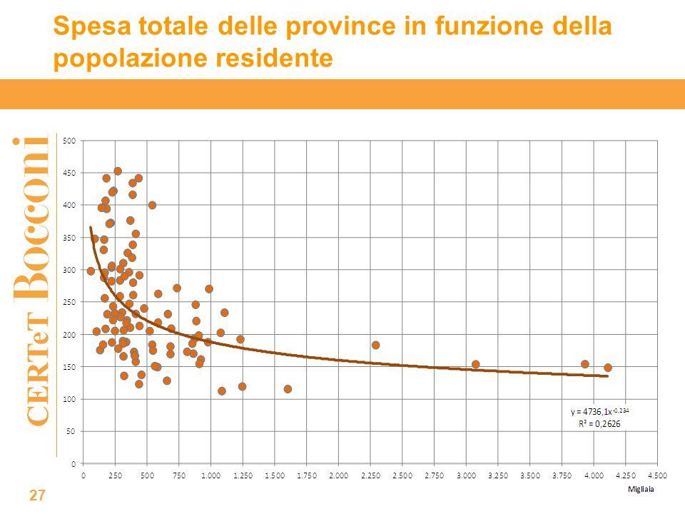 CERTeT Spesa totale delle province in funzione della popolazione residente 27