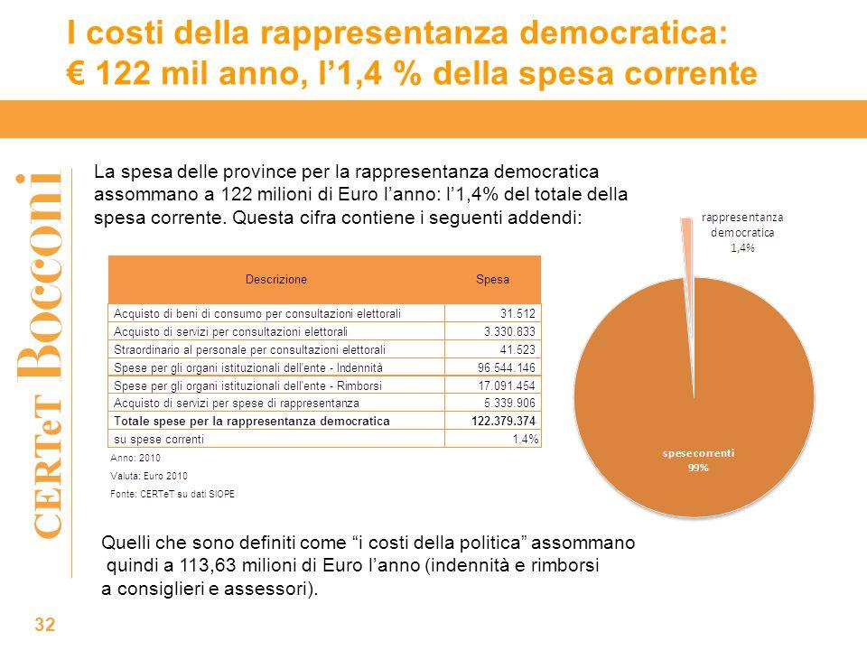 CERTeT I costi della rappresentanza democratica: € 122 mil anno, l'1,4 % della spesa corrente La spesa delle province per la rappresentanza democratica assommano a 122 milioni di Euro l'anno: l'1,4% del totale della spesa corrente.