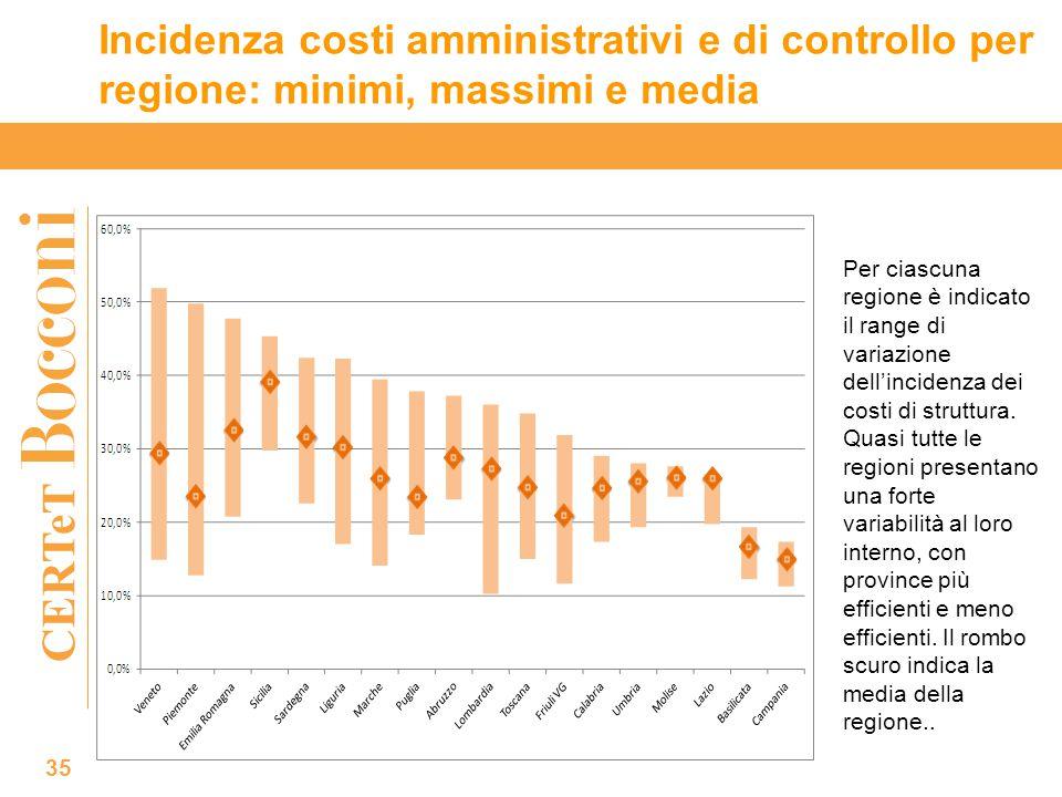 CERTeT Incidenza costi amministrativi e di controllo per regione: minimi, massimi e media 35 Per ciascuna regione è indicato il range di variazione dell'incidenza dei costi di struttura.