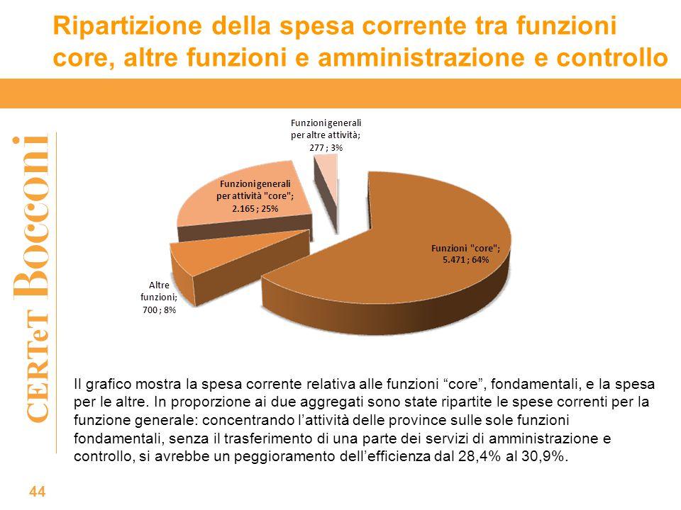 CERTeT Ripartizione della spesa corrente tra funzioni core, altre funzioni e amministrazione e controllo 44 Il grafico mostra la spesa corrente relativa alle funzioni core , fondamentali, e la spesa per le altre.