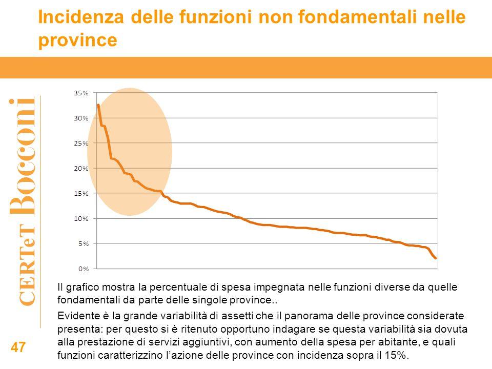 CERTeT 47 Incidenza delle funzioni non fondamentali nelle province Il grafico mostra la percentuale di spesa impegnata nelle funzioni diverse da quelle fondamentali da parte delle singole province..