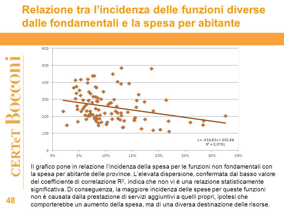 CERTeT 48 Relazione tra l'incidenza delle funzioni diverse dalle fondamentali e la spesa per abitante Il grafico pone in relazione l'incidenza della spesa per le funzioni non fondamentali con la spesa per abitante delle province.