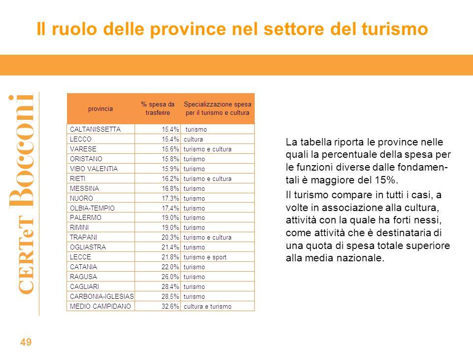 CERTeT Il ruolo delle province nel settore del turismo 49 La tabella riporta le province nelle quali la percentuale della spesa per le funzioni diverse dalle fondamen- tali è maggiore del 15%.