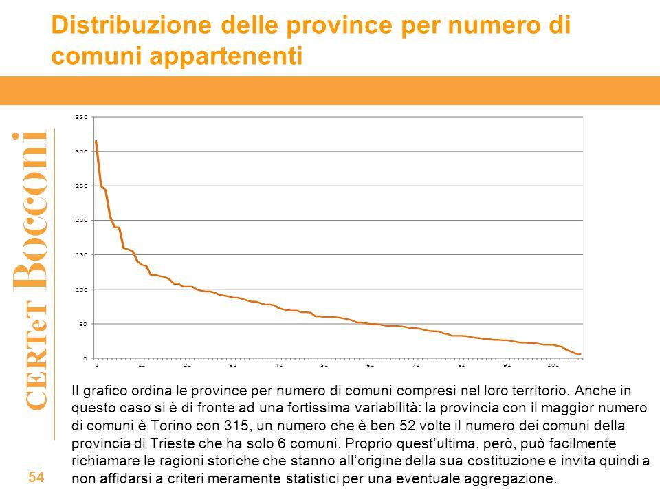 CERTeT Distribuzione delle province per numero di comuni appartenenti 54 Il grafico ordina le province per numero di comuni compresi nel loro territorio.