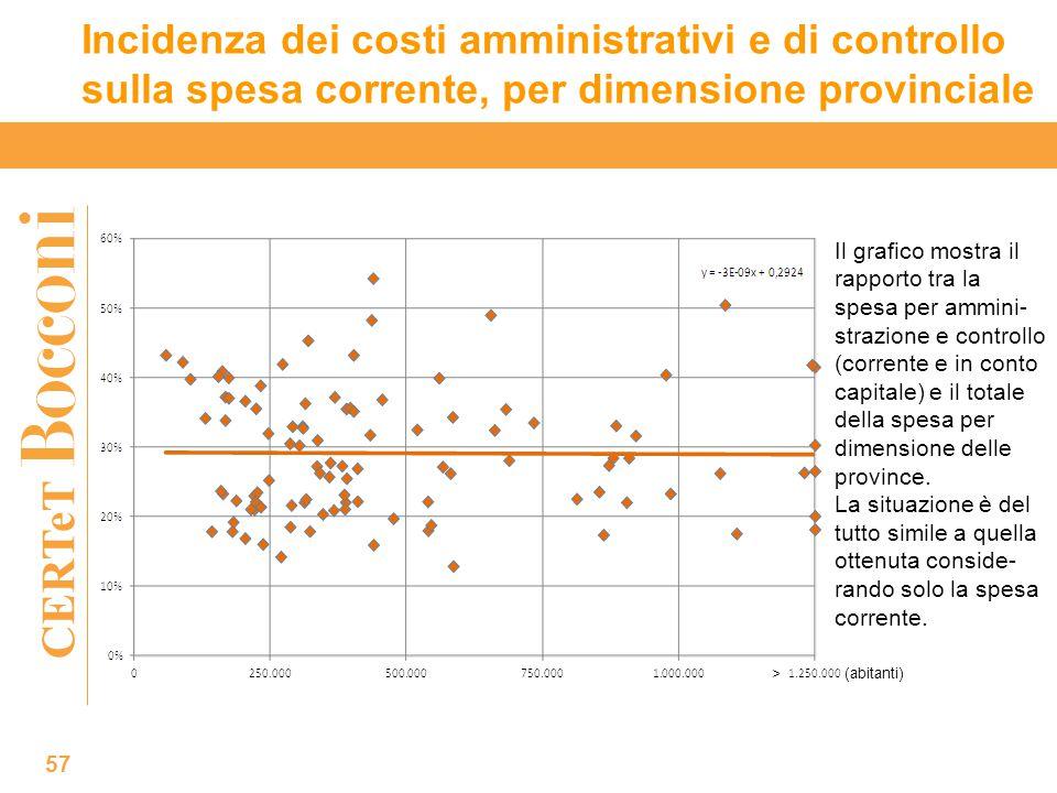 CERTeT Incidenza dei costi amministrativi e di controllo sulla spesa corrente, per dimensione provinciale 57 > (abitanti) Il grafico mostra il rapporto tra la spesa per ammini- strazione e controllo (corrente e in conto capitale) e il totale della spesa per dimensione delle province.
