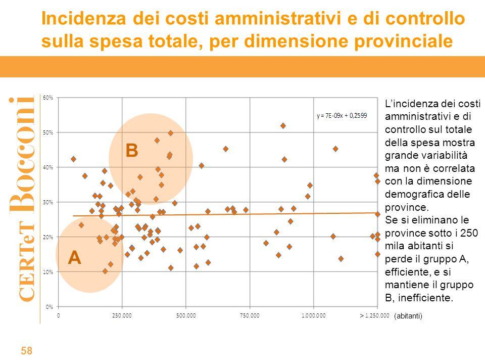 CERTeT Incidenza dei costi amministrativi e di controllo sulla spesa totale, per dimensione provinciale 58 L'incidenza dei costi amministrativi e di controllo sul totale della spesa mostra grande variabilità ma non è correlata con la dimensione demografica delle province.