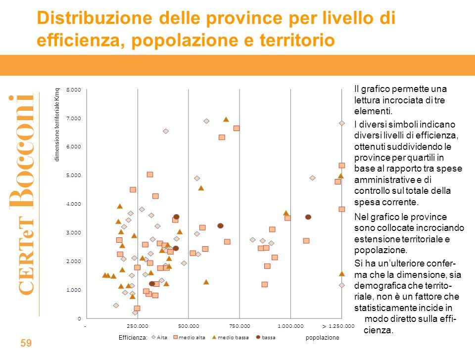 CERTeT Distribuzione delle province per livello di efficienza, popolazione e territorio 59 Il grafico permette una lettura incrociata di tre elementi.