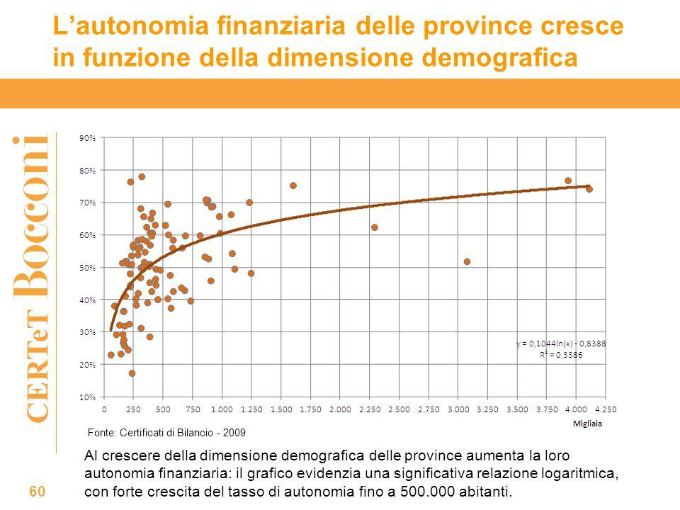 CERTeT L'autonomia finanziaria delle province cresce in funzione della dimensione demografica 60 Al crescere della dimensione demografica delle province aumenta la loro autonomia finanziaria: il grafico evidenzia una significativa relazione logaritmica, con forte crescita del tasso di autonomia fino a 500.000 abitanti.
