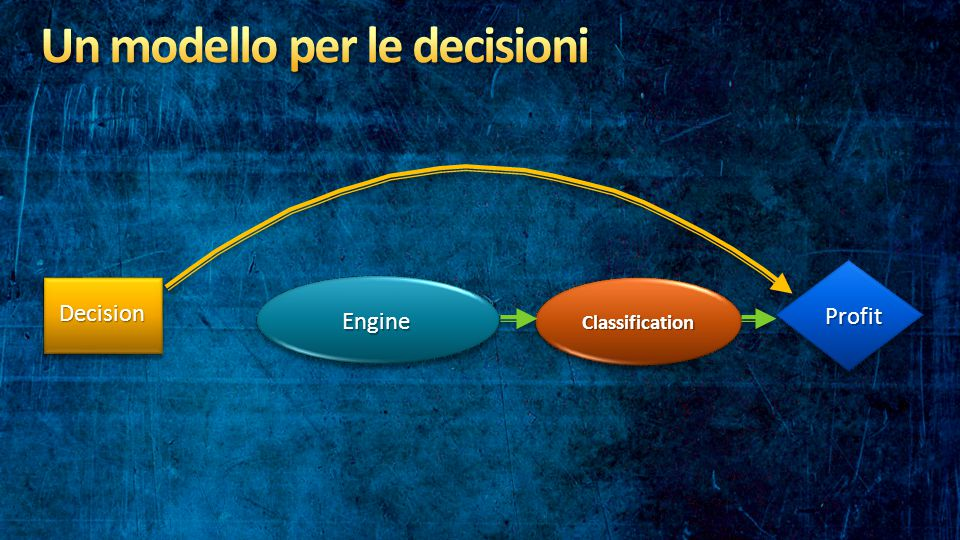 Decision Engine Profit Classification