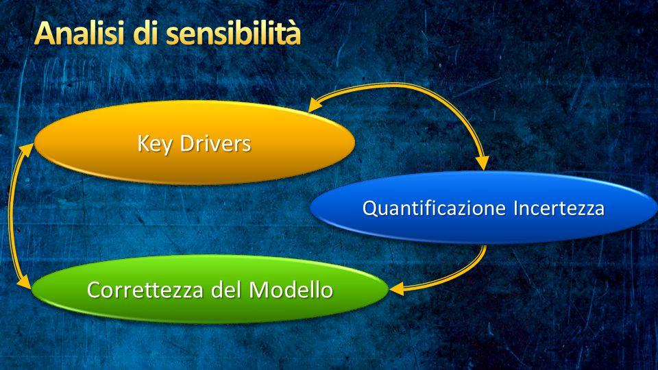 Correttezza del Modello Key Drivers Quantificazione Incertezza