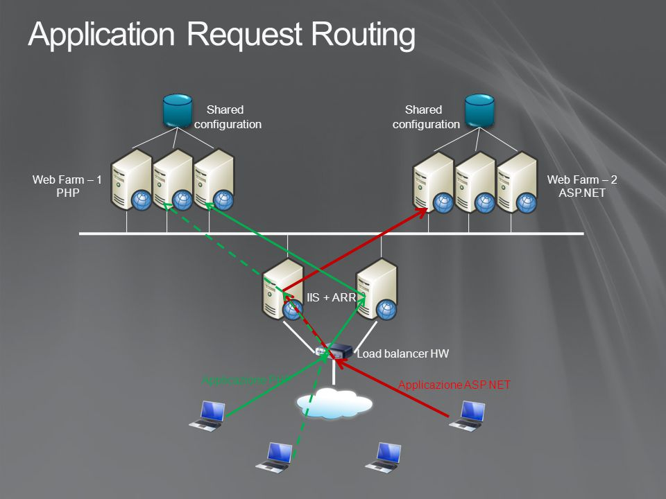 Application Request Routing Load balancer HW IIS + ARR Web Farm – 1 PHP Web Farm – 2 ASP.NET Applicazione ASP.NET Applicazione PHP Shared configuratio