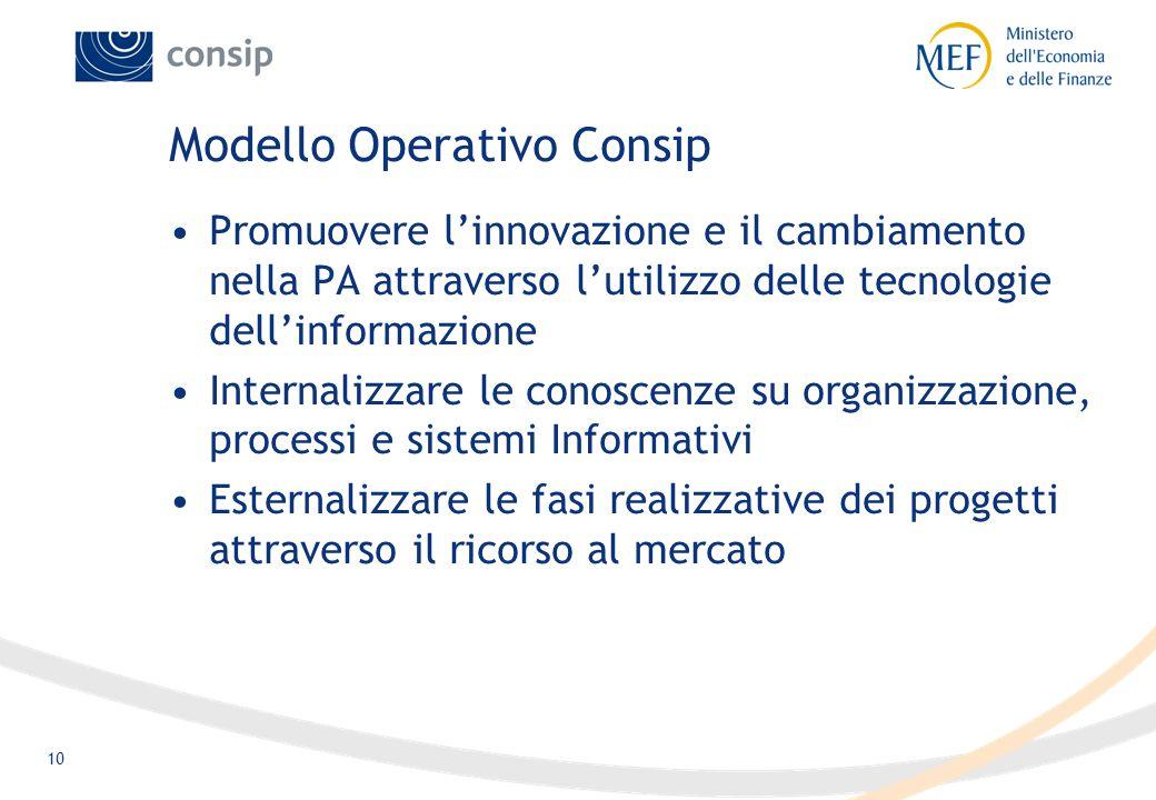 10 Modello Operativo Consip Promuovere l'innovazione e il cambiamento nella PA attraverso l'utilizzo delle tecnologie dell'informazione Internalizzare le conoscenze su organizzazione, processi e sistemi Informativi Esternalizzare le fasi realizzative dei progetti attraverso il ricorso al mercato