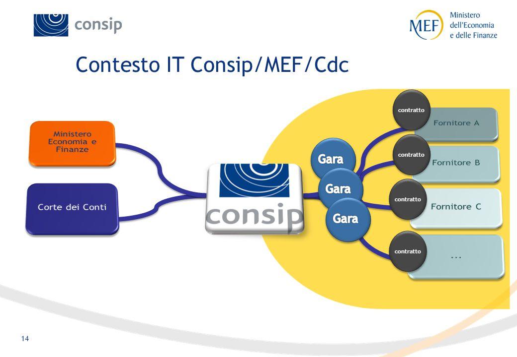 14 Contesto IT Consip/MEF/Cdc contratto