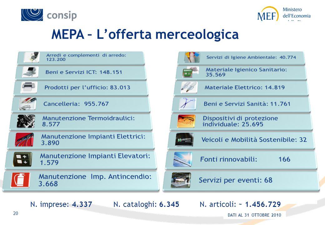 20 MEPA – L'offerta merceologica N. articoli: ~ 1.456.729N.