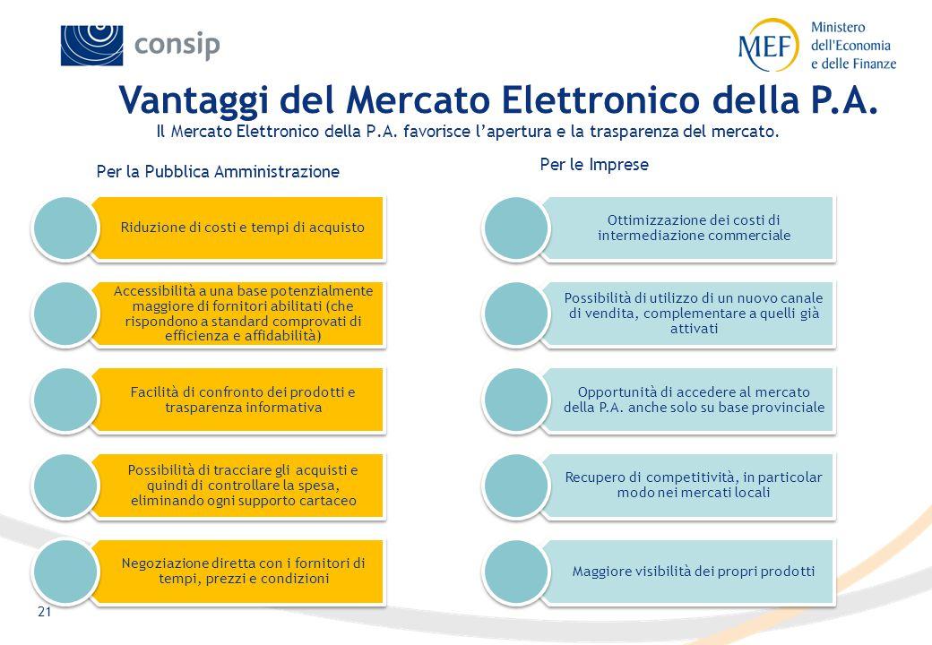 21 Il Mercato Elettronico della P.A. favorisce l'apertura e la trasparenza del mercato.