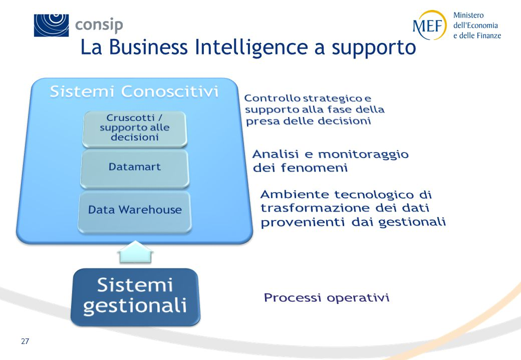 27 La Business Intelligence a supporto