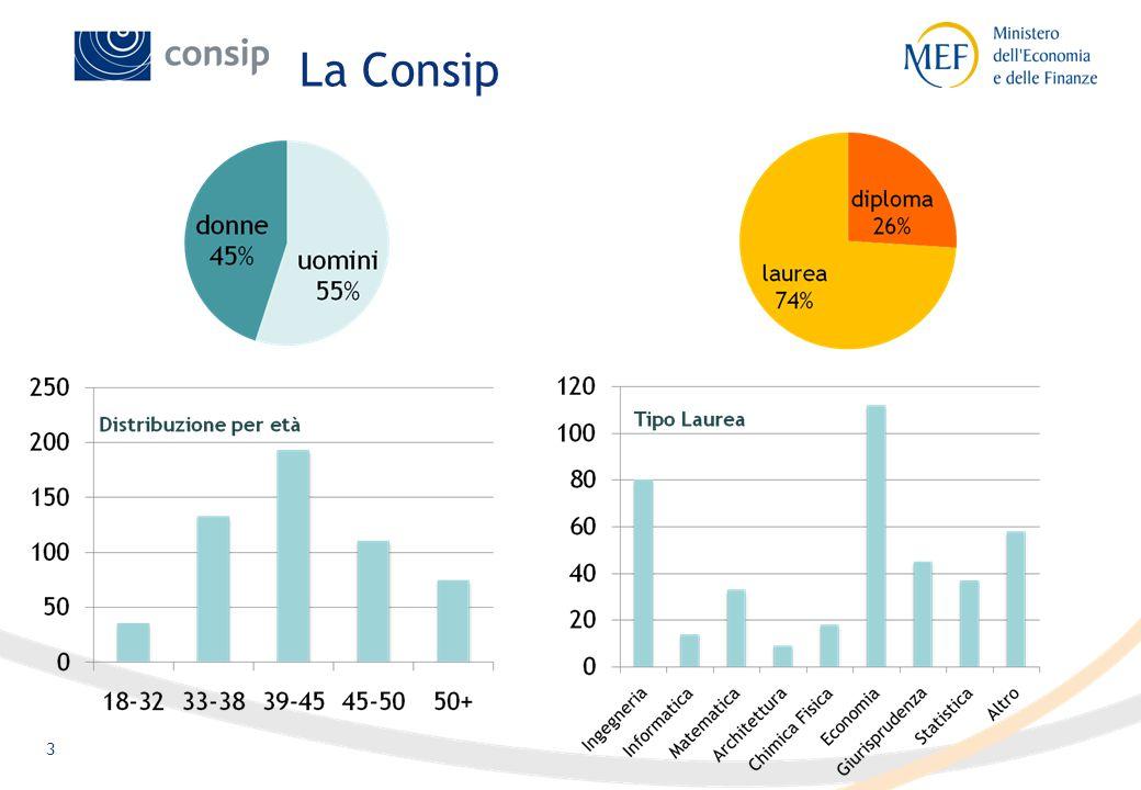 3 La Consip
