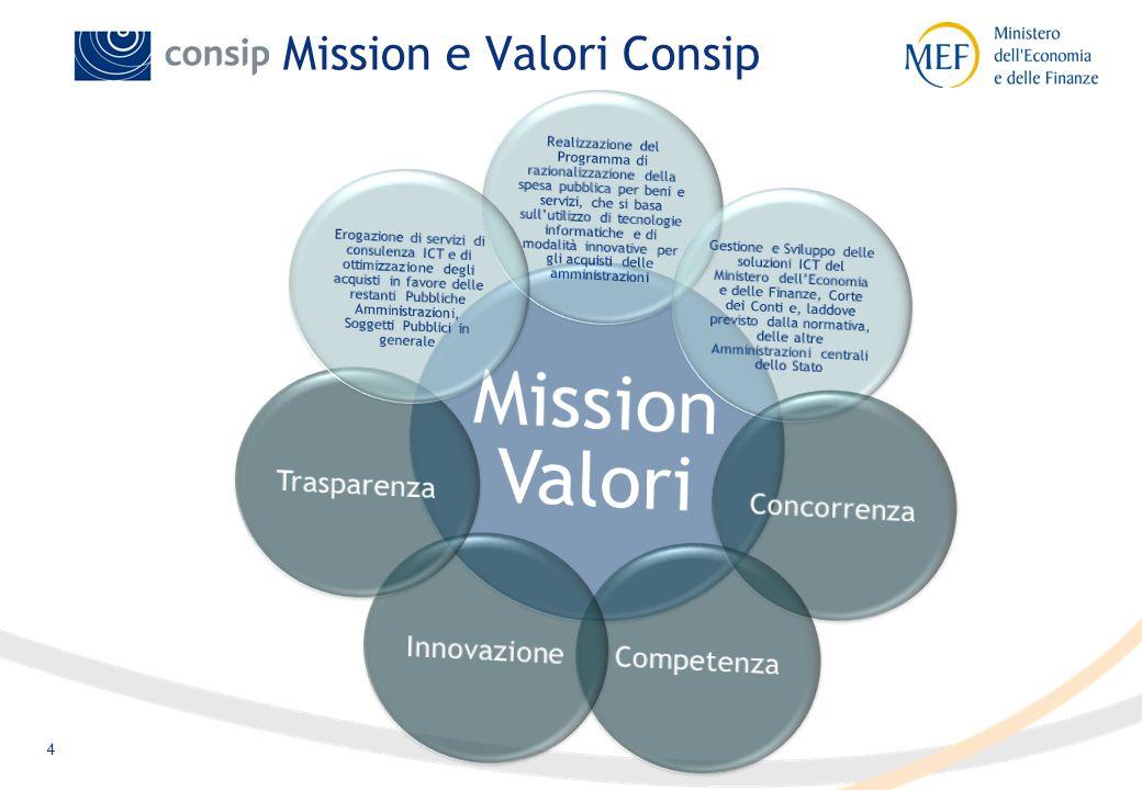 4 Mission e Valori Consip