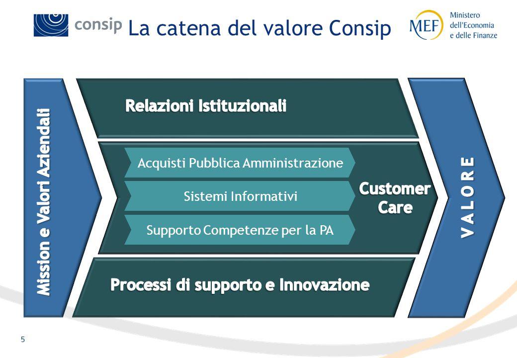 5 La catena del valore Consip Acquisti Pubblica Amministrazione Sistemi Informativi Supporto Competenze per la PA