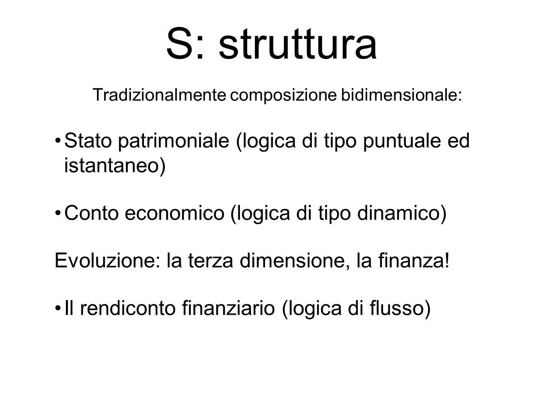 Tradizionalmente composizione bidimensionale: Stato patrimoniale (logica di tipo puntuale ed istantaneo) Conto economico (logica di tipo dinamico) Evoluzione: la terza dimensione, la finanza.