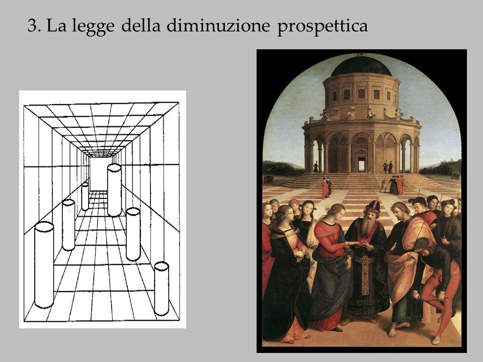 3. La legge della diminuzione prospettica