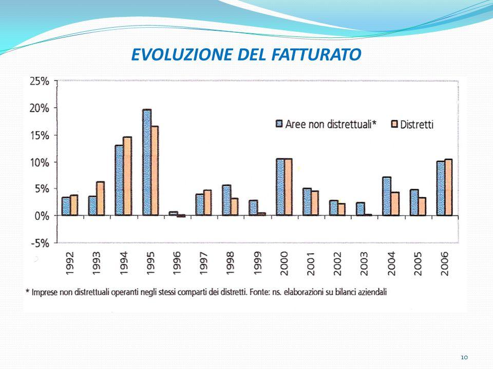 EVOLUZIONE DEL FATTURATO 10