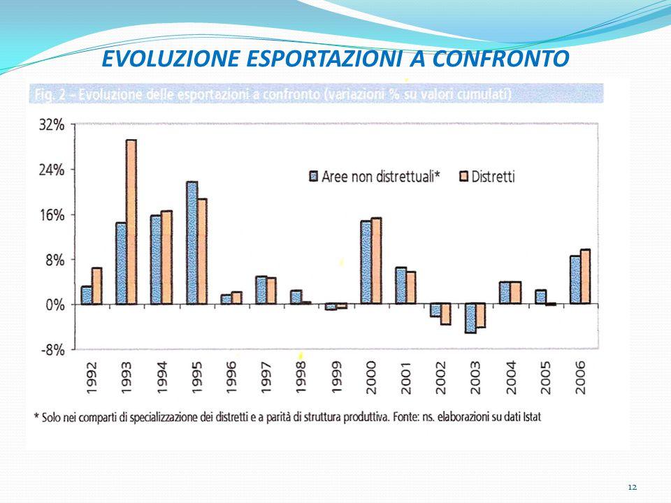 EVOLUZIONE ESPORTAZIONI A CONFRONTO 12