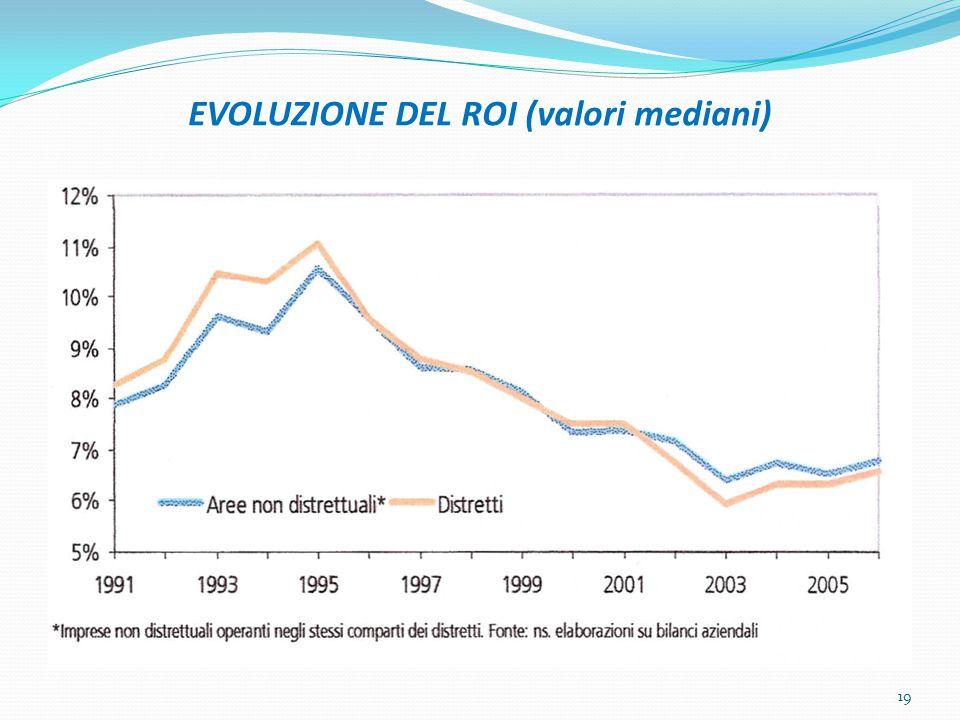 EVOLUZIONE DEL ROI (valori mediani) 19