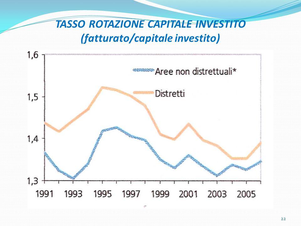 TASSO ROTAZIONE CAPITALE INVESTITO (fatturato/capitale investito) 22