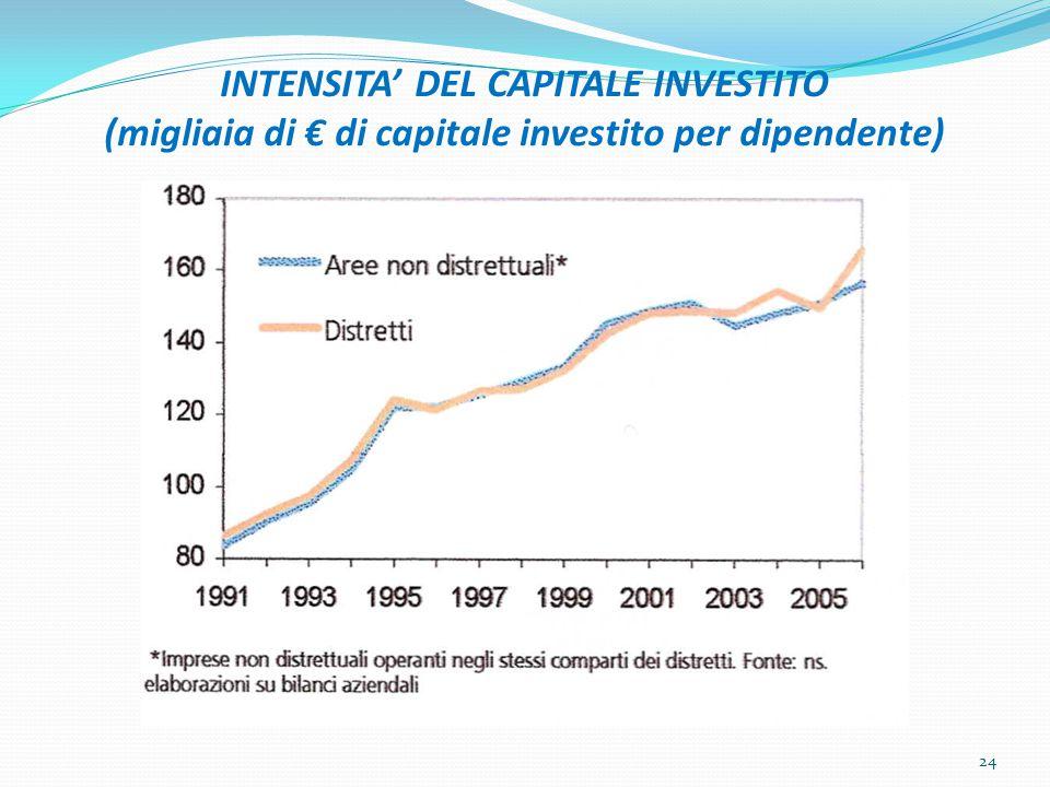 INTENSITA' DEL CAPITALE INVESTITO (migliaia di € di capitale investito per dipendente) 24