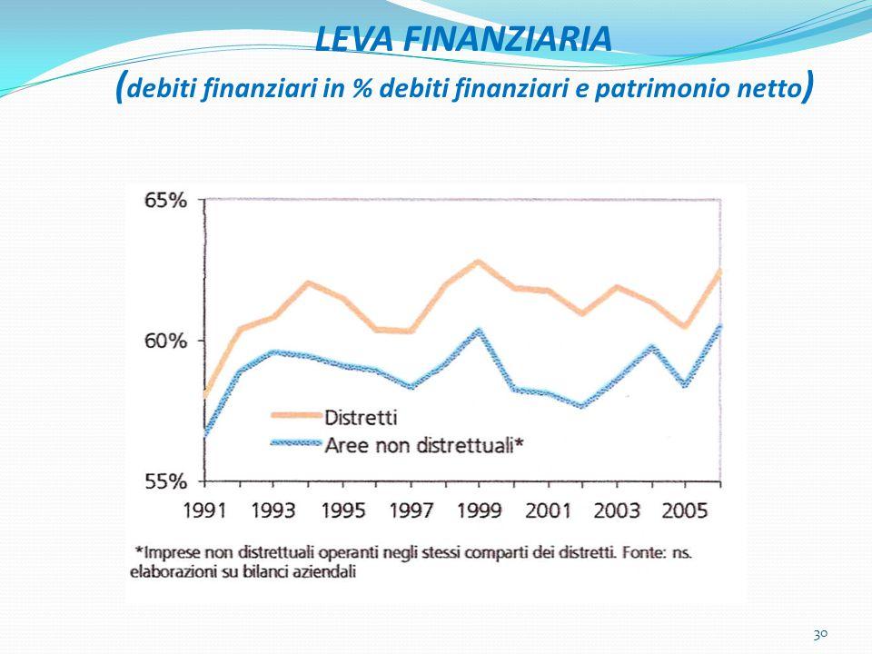 LEVA FINANZIARIA ( debiti finanziari in % debiti finanziari e patrimonio netto ) 30