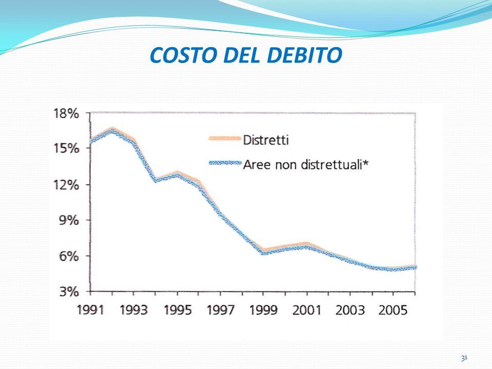 COSTO DEL DEBITO 31