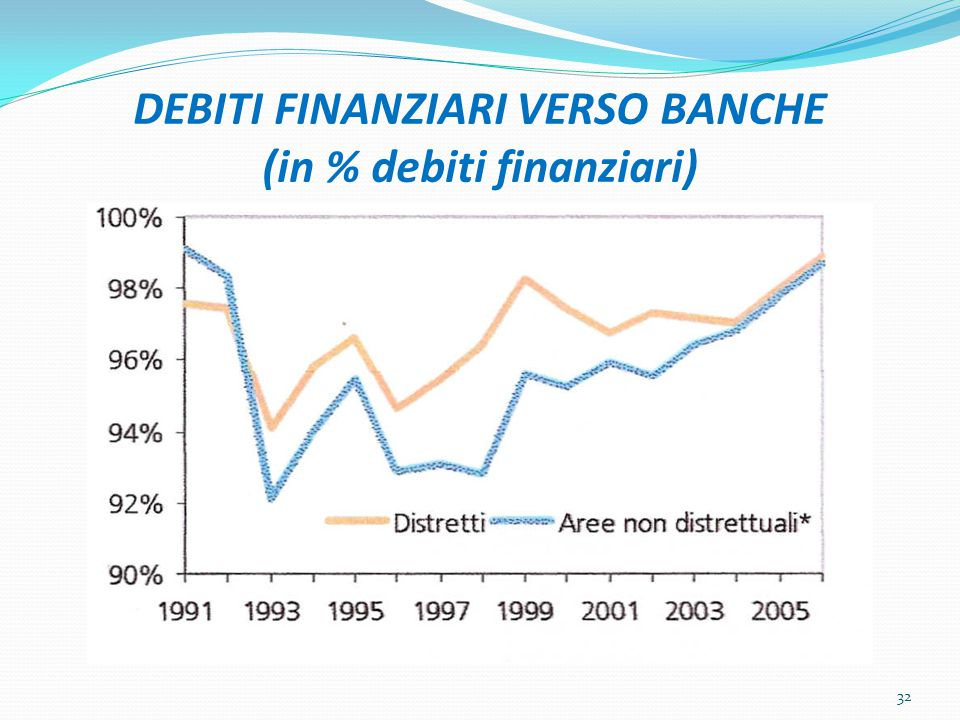 DEBITI FINANZIARI VERSO BANCHE (in % debiti finanziari) 32