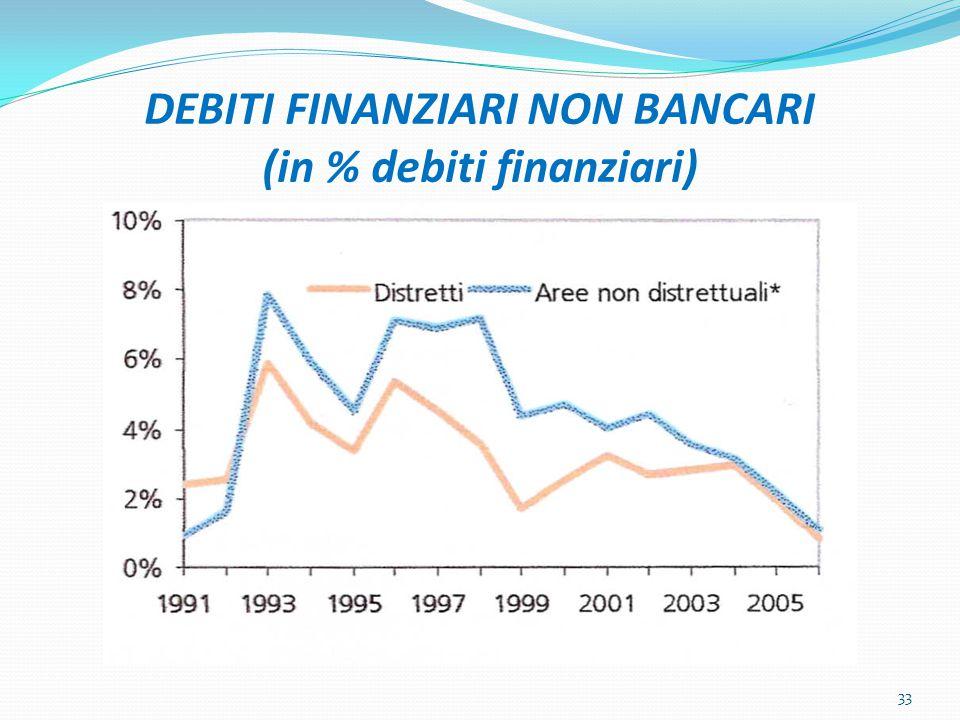 DEBITI FINANZIARI NON BANCARI (in % debiti finanziari) 33