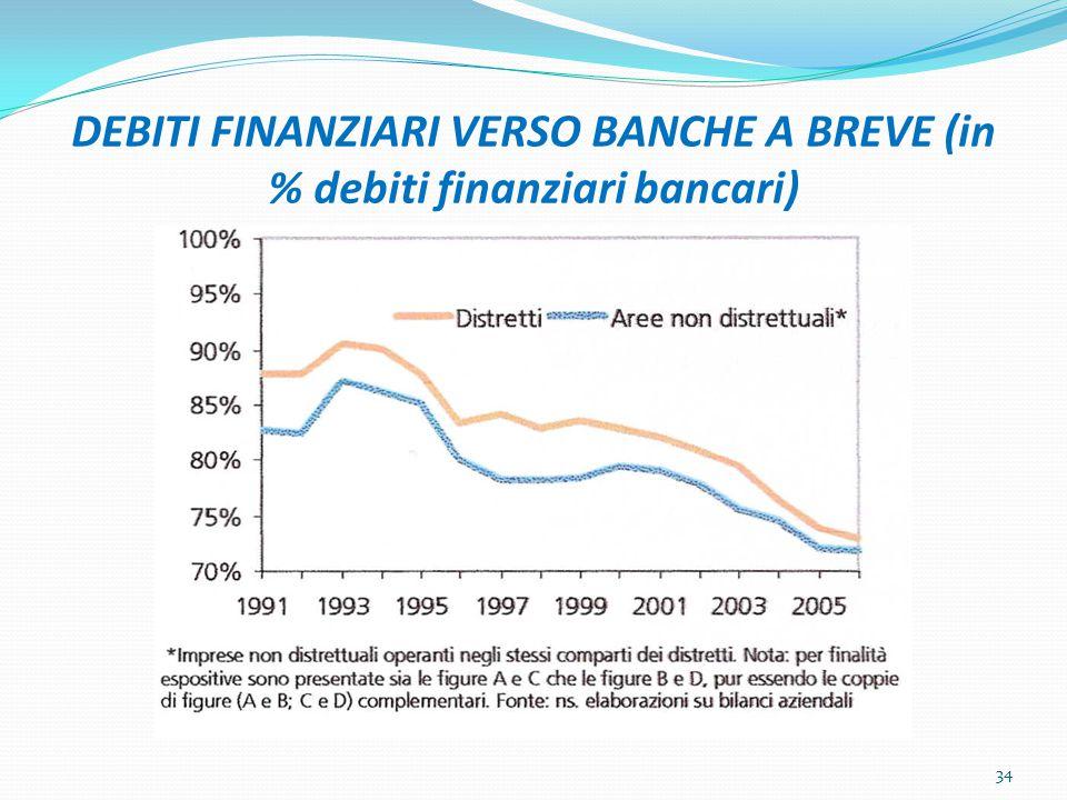 DEBITI FINANZIARI VERSO BANCHE A BREVE (in % debiti finanziari bancari) 34