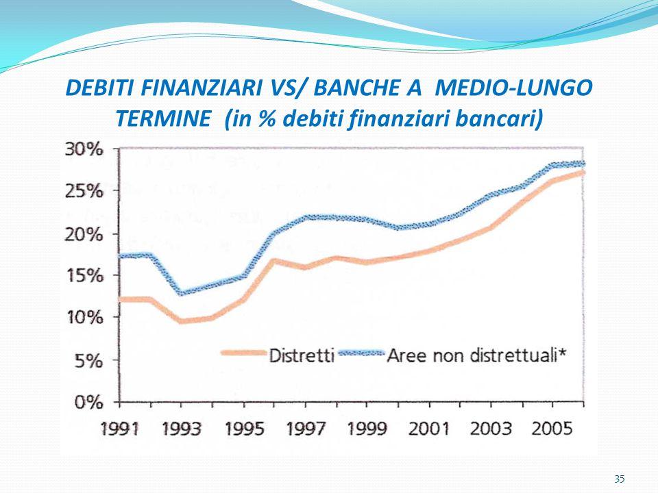 DEBITI FINANZIARI VS/ BANCHE A MEDIO-LUNGO TERMINE (in % debiti finanziari bancari) 35