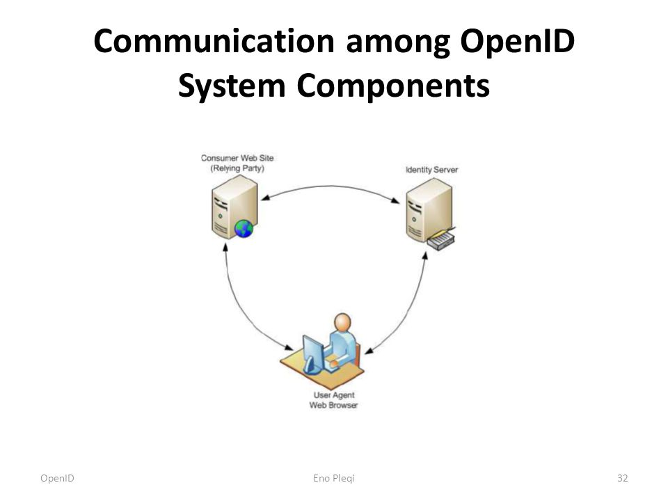 Communication among OpenID System Components OpenID32Eno Pleqi