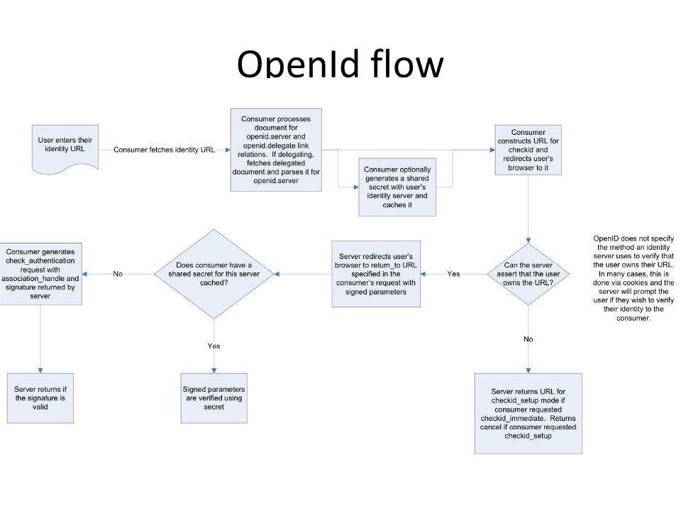 OpenId flow