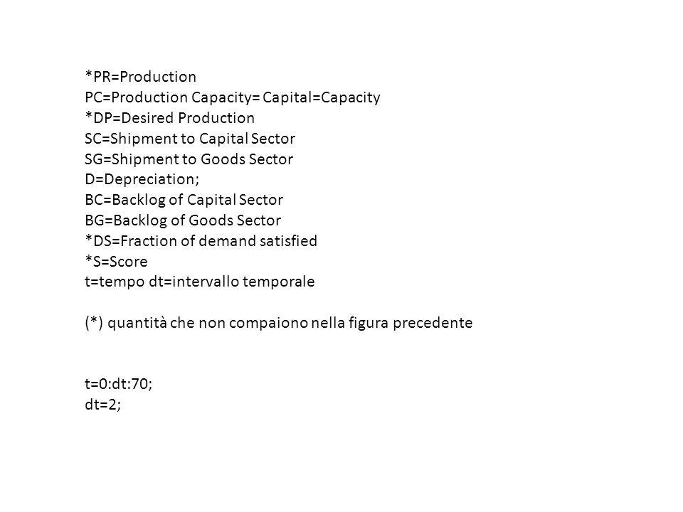 *PR=Production PC=Production Capacity= Capital=Capacity *DP=Desired Production SC=Shipment to Capital Sector SG=Shipment to Goods Sector D=Depreciation; BC=Backlog of Capital Sector BG=Backlog of Goods Sector *DS=Fraction of demand satisfied *S=Score t=tempo dt=intervallo temporale (*) quantità che non compaiono nella figura precedente t=0:dt:70; dt=2;